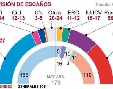 16477 - Si se celebraran elecciones mañana. ¿A quién votarías?