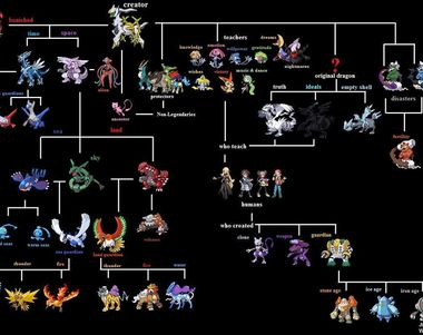 24702 - ¿Cuál de estos legendarios Pokémon es tu favorito? PARTE 1